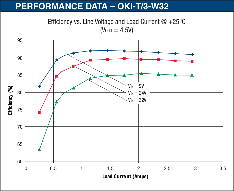 Murata OKI T3 W32 datasheet efficiency